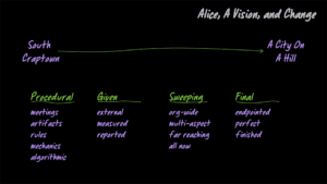 Alice's Approach To Change